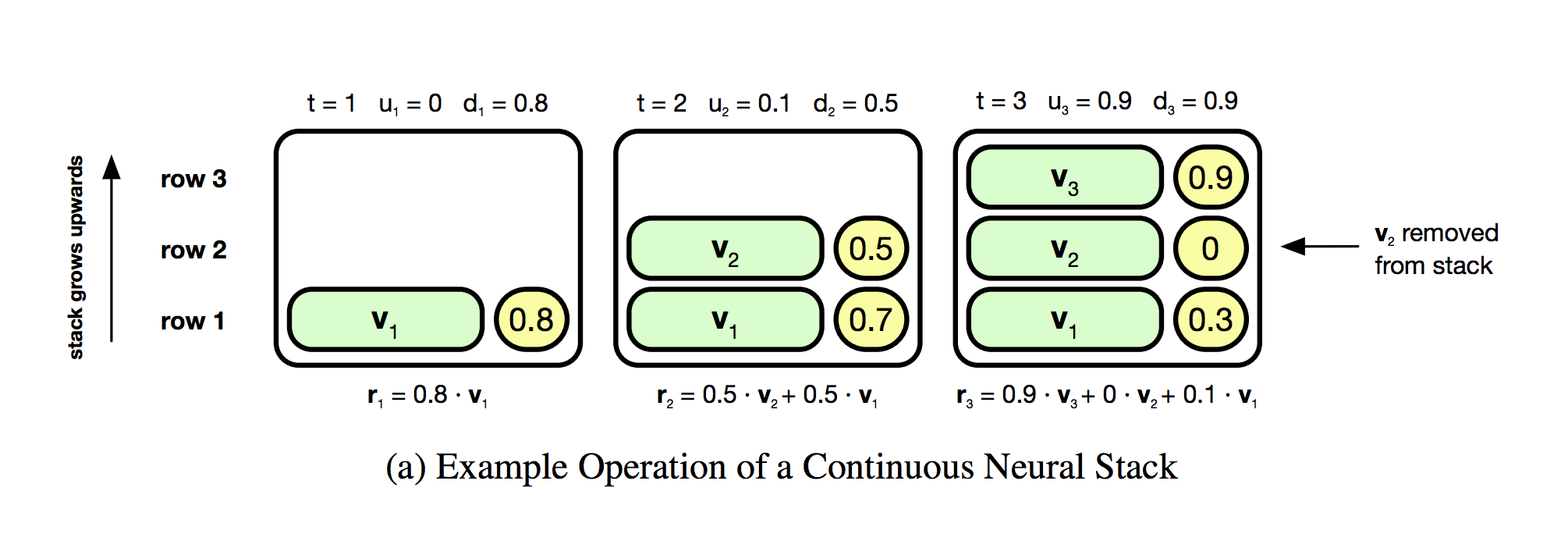How to Code and Understand DeepMind's Neural Stack Machine