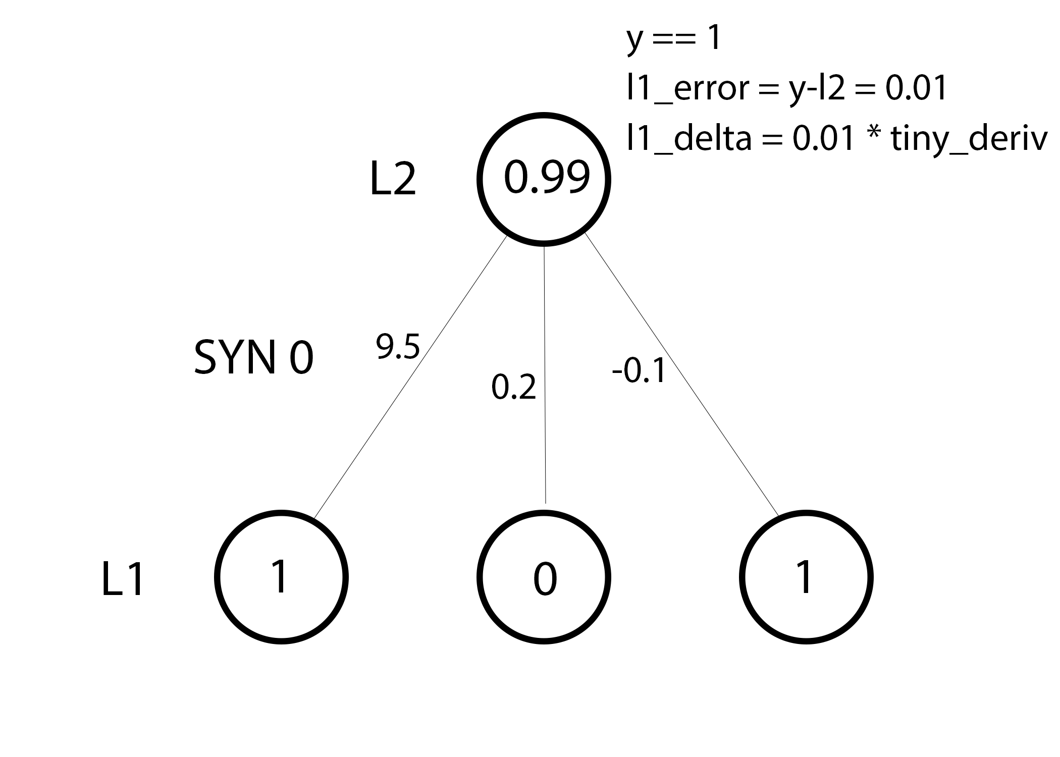 A Neural Network In 11 Lines Of Python Part 1 I Am Trask Connection Diagram Entire Statement The Error Weighted Derivative